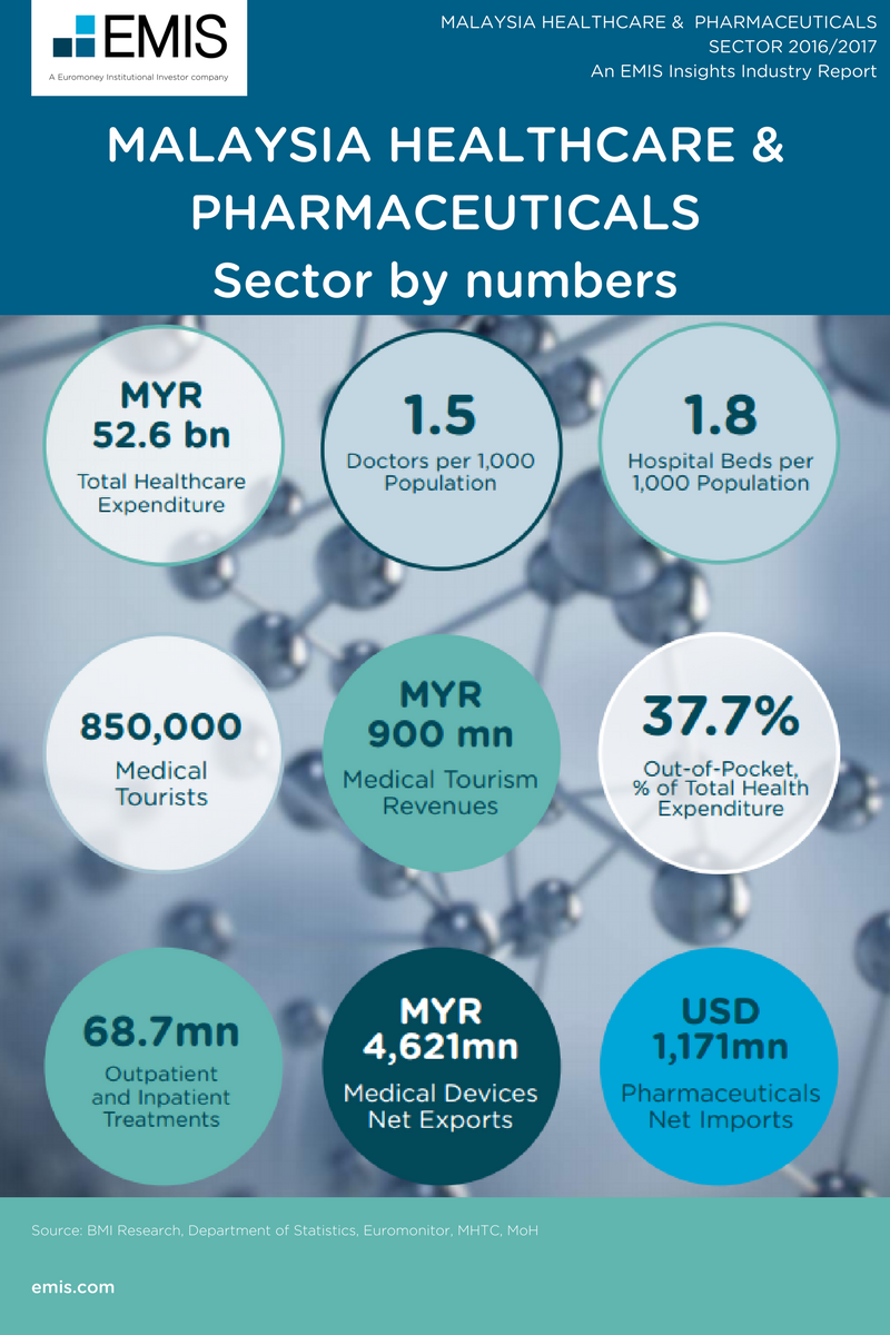MALAYSIA HEALTHCARE & PHARMACEUTICALS SECTOR 2016/2017